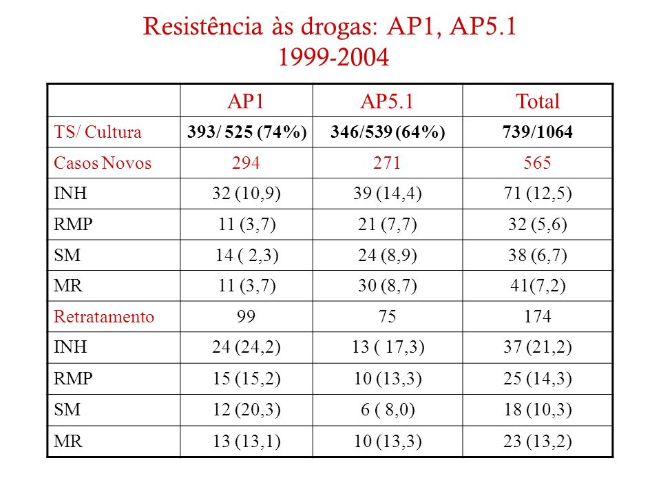 Resistência às drogas: AP1, AP5.1 1999-2004