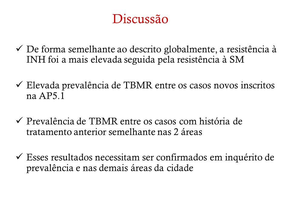 Discussão De forma semelhante ao descrito globalmente, a resistência à INH foi a mais elevada seguida pela resistência à SM.