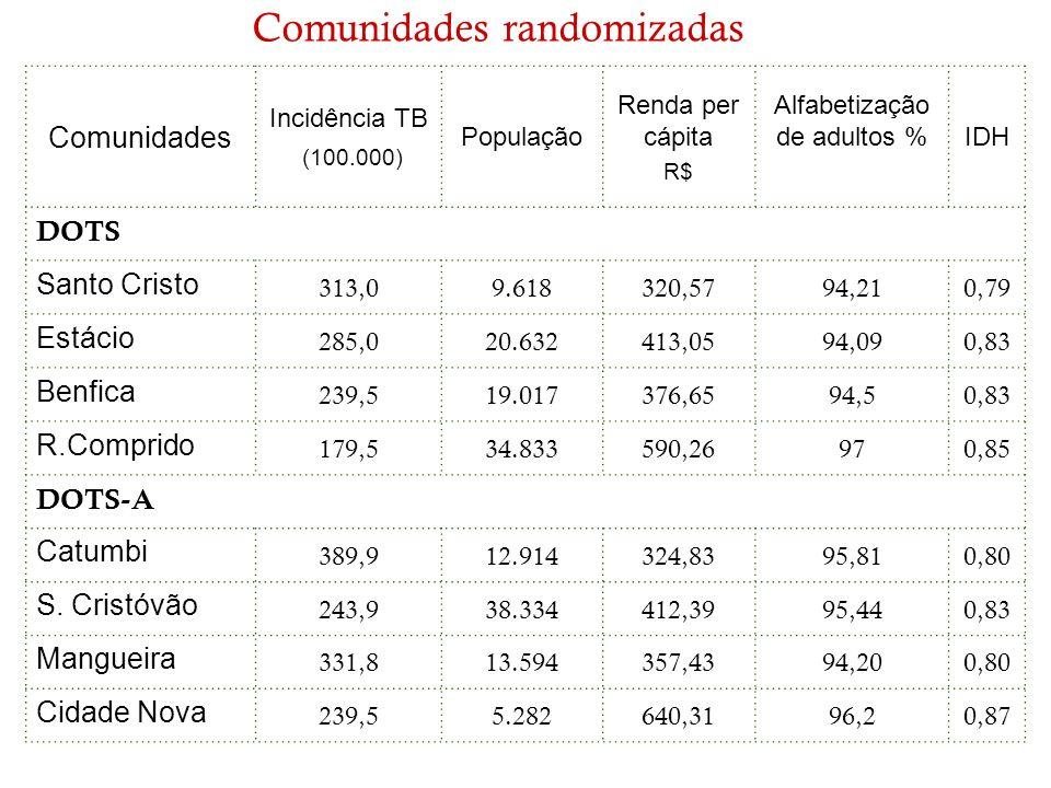 Comunidades randomizadas