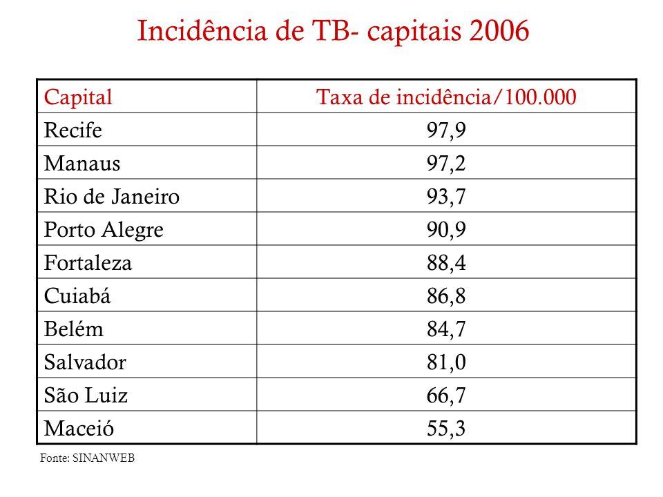 Incidência de TB- capitais 2006
