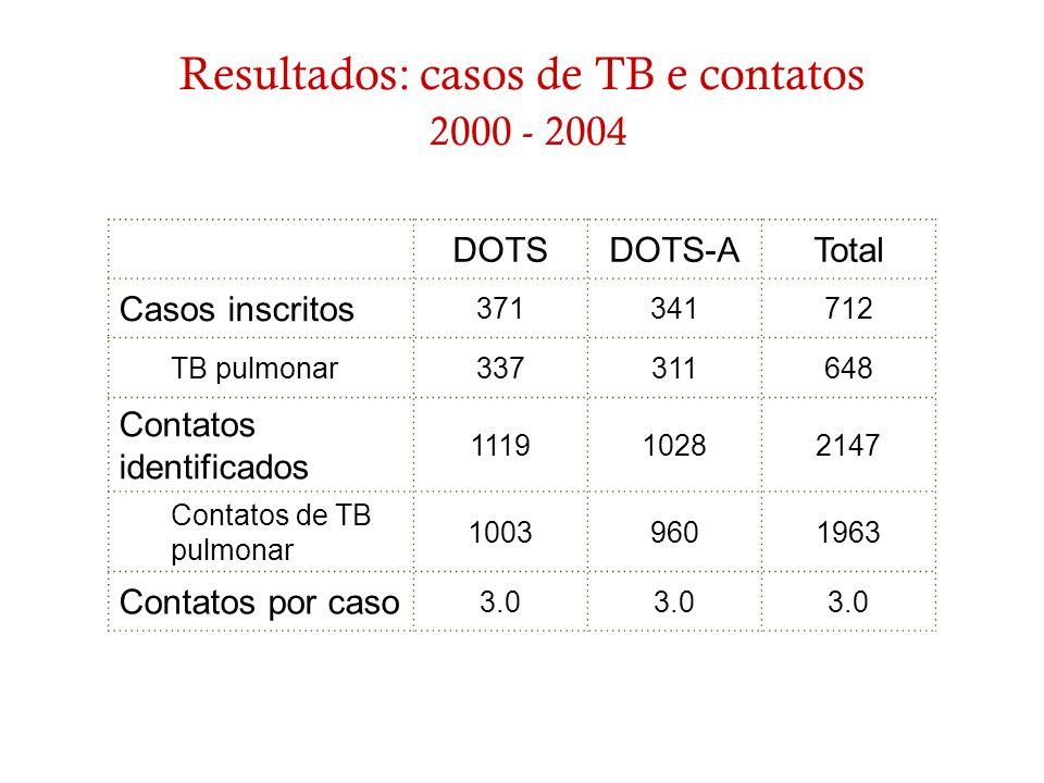 Resultados: casos de TB e contatos 2000 - 2004