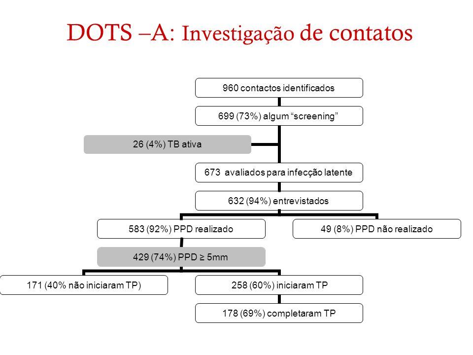 DOTS –A: Investigação de contatos