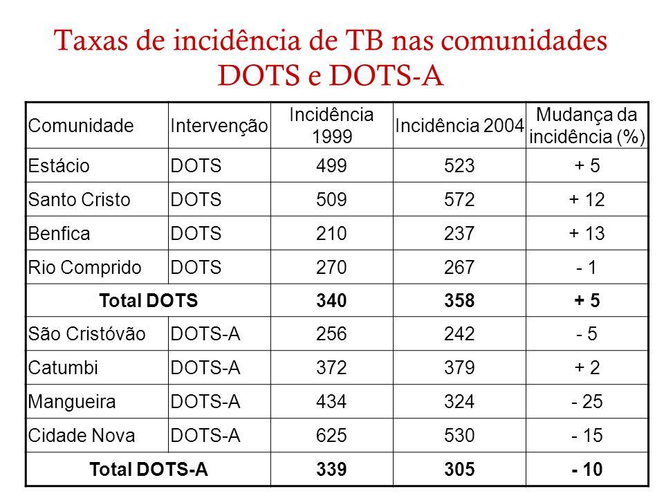 Taxas de incidência de TB nas comunidades DOTS e DOTS-A