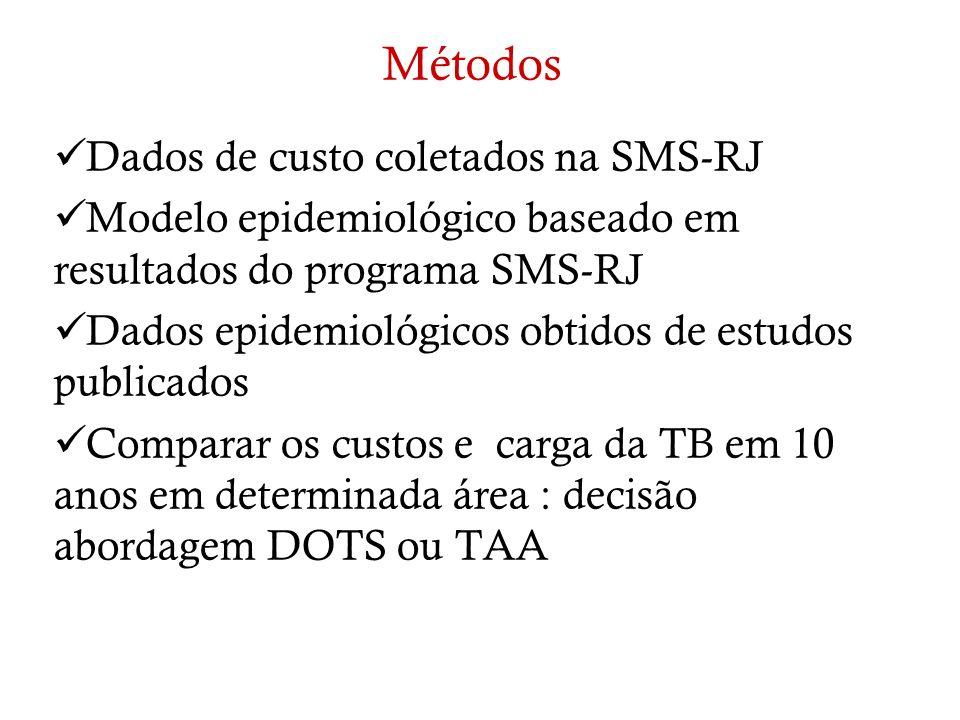 Métodos Dados de custo coletados na SMS-RJ