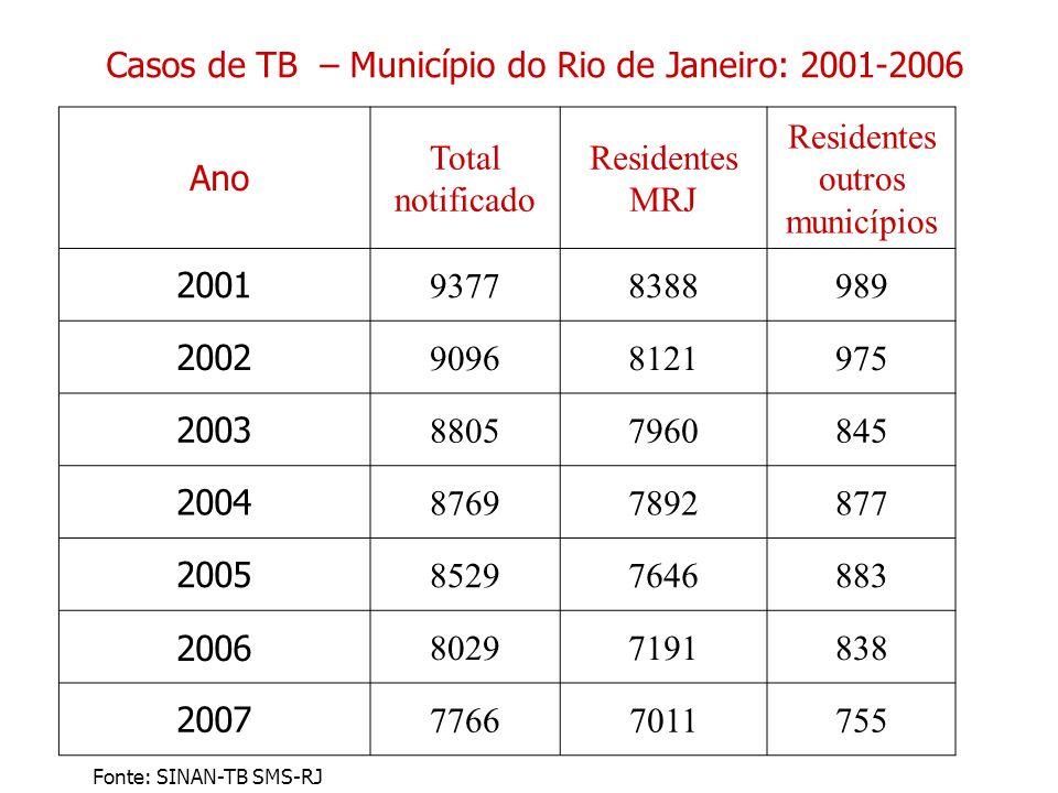 Casos de TB – Município do Rio de Janeiro: 2001-2006 Ano