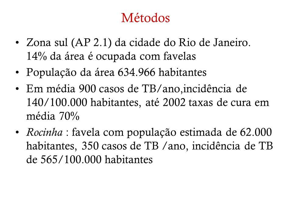 MétodosZona sul (AP 2.1) da cidade do Rio de Janeiro. 14% da área é ocupada com favelas. População da área 634.966 habitantes.