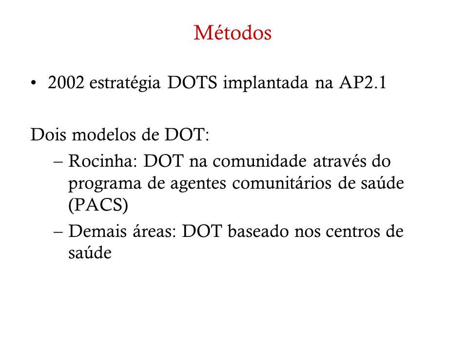 Métodos 2002 estratégia DOTS implantada na AP2.1 Dois modelos de DOT: