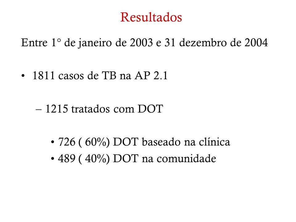 Resultados Entre 1° de janeiro de 2003 e 31 dezembro de 2004