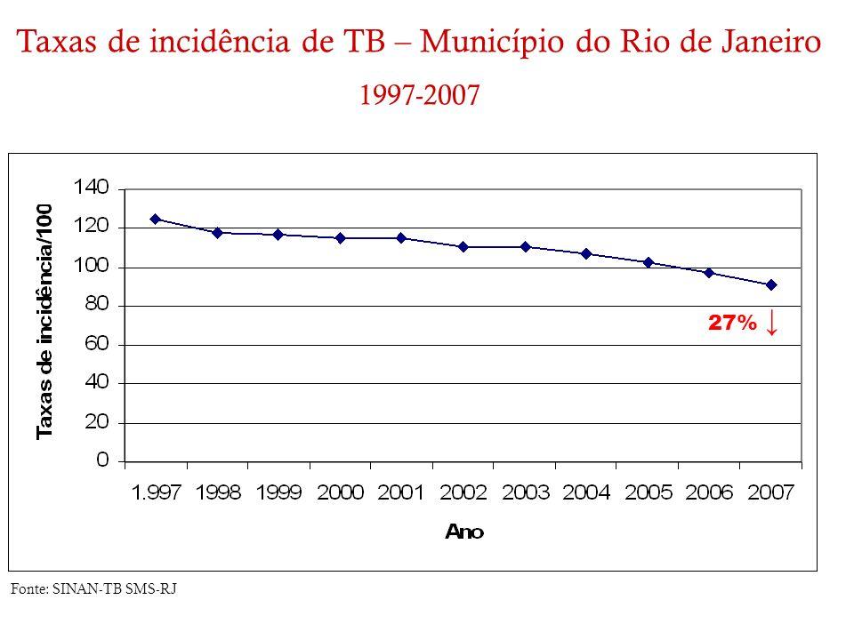 Taxas de incidência de TB – Município do Rio de Janeiro