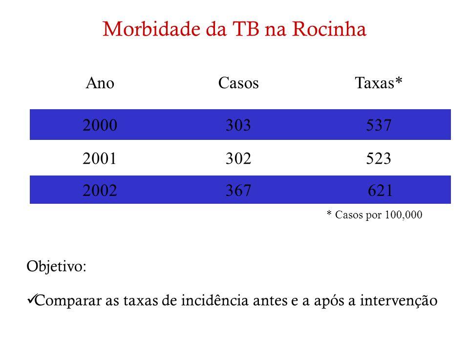 Morbidade da TB na Rocinha
