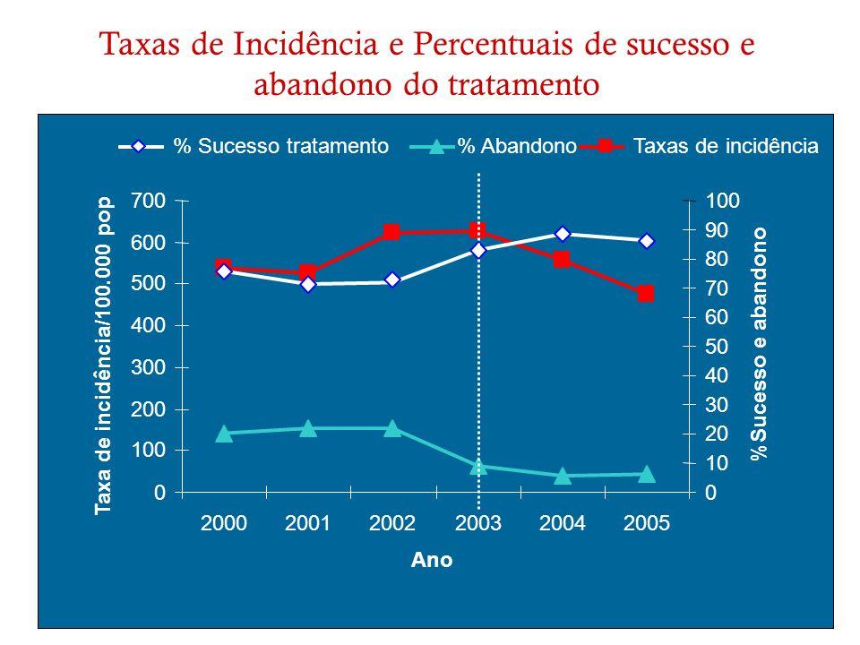 Taxas de Incidência e Percentuais de sucesso e abandono do tratamento