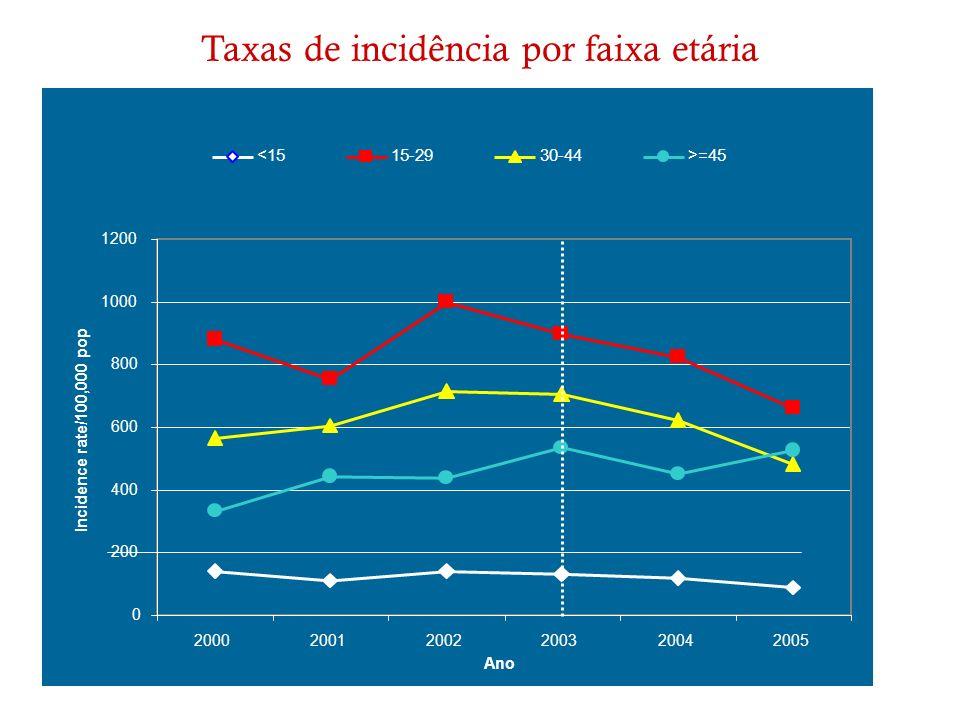 Taxas de incidência por faixa etária