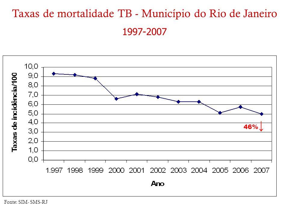 Taxas de mortalidade TB - Município do Rio de Janeiro