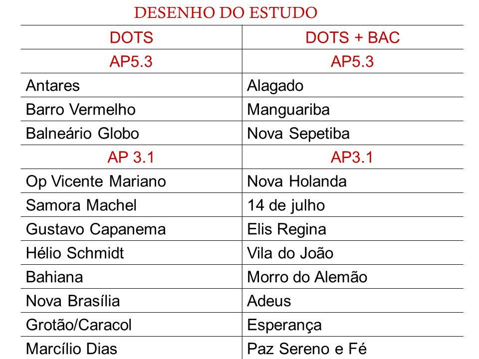 DESENHO DO ESTUDO DOTS. DOTS + BAC. AP5.3. Antares. Alagado. Barro Vermelho. Manguariba. Balneário Globo.
