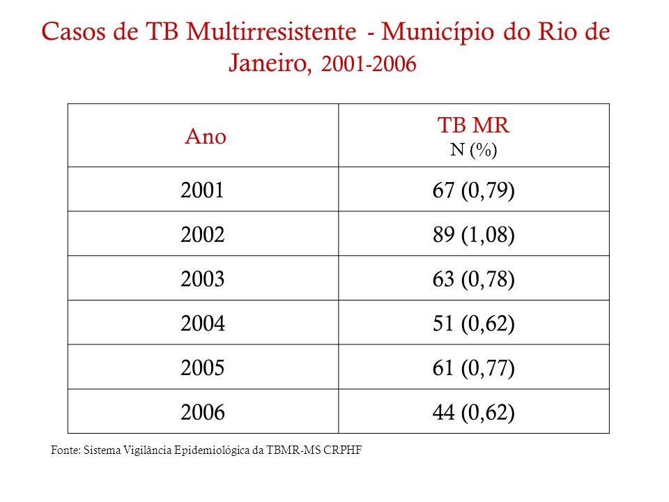 Casos de TB Multirresistente - Município do Rio de Janeiro, 2001-2006
