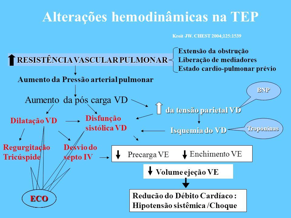 Alterações hemodinâmicas na TEP Kreit JW. CHEST 2004;125:1539
