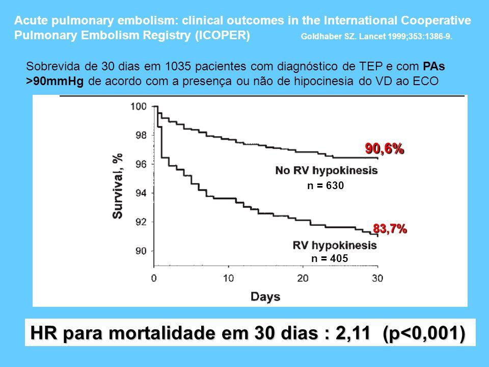 HR para mortalidade em 30 dias : 2,11 (p<0,001)