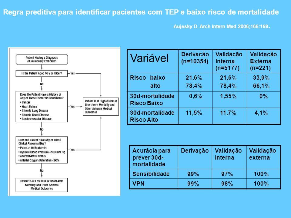 Regra preditiva para identificar pacientes com TEP e baixo risco de mortalidade