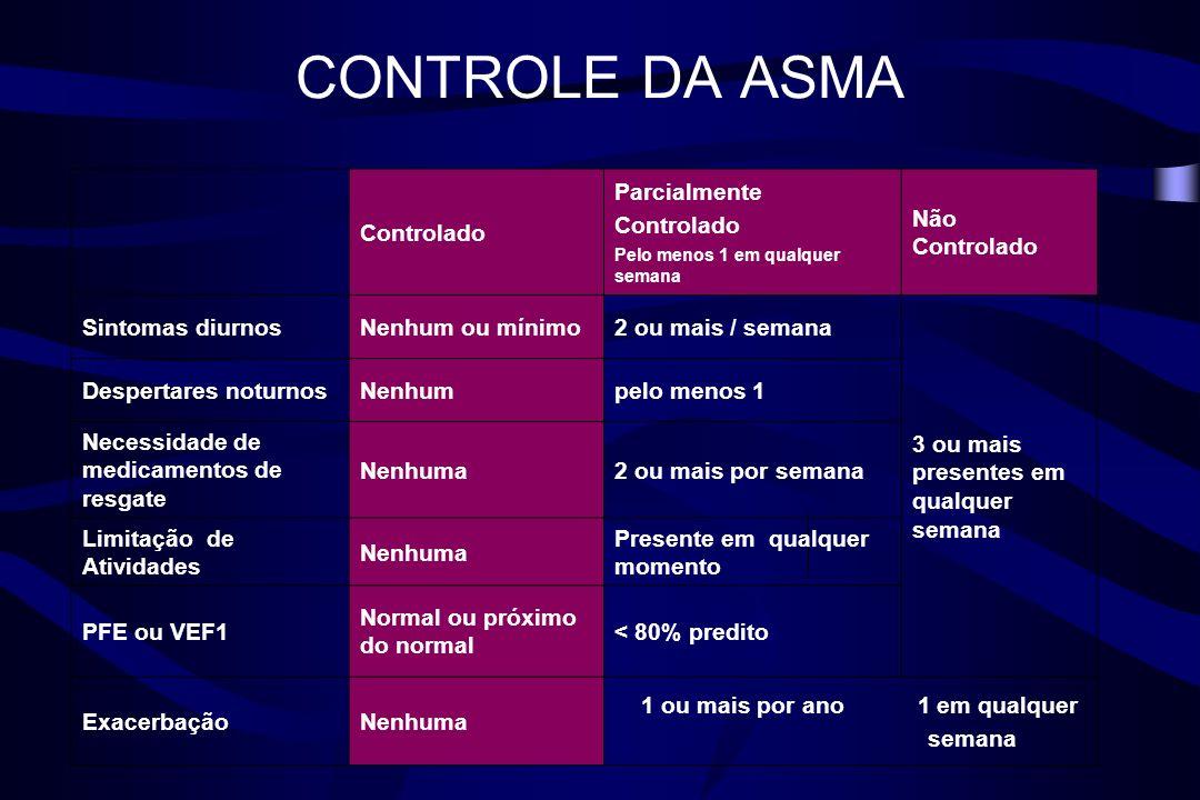 CONTROLE DA ASMA Controlado Parcialmente Não Controlado
