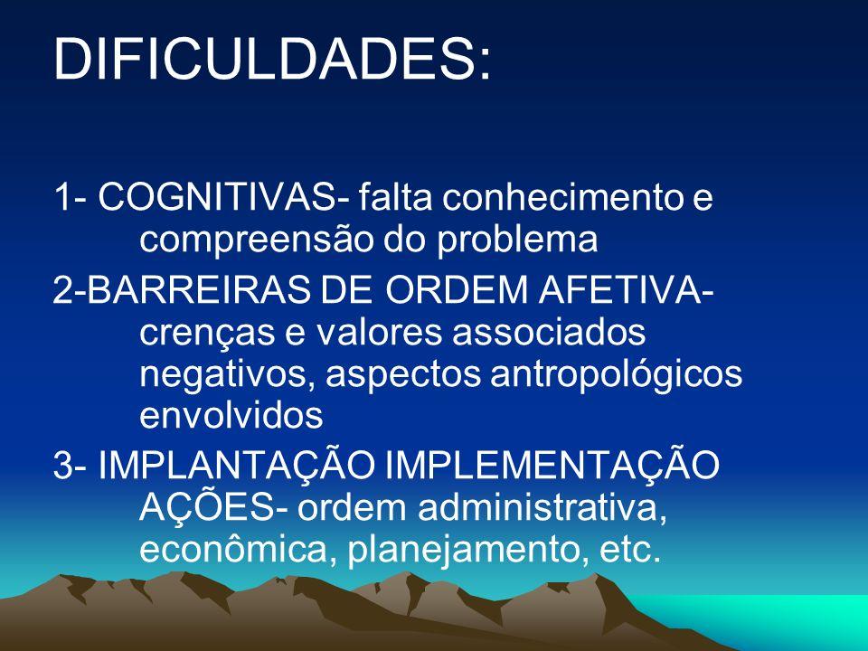 DIFICULDADES: 1- COGNITIVAS- falta conhecimento e compreensão do problema.