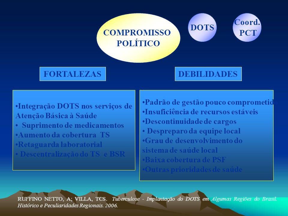 COMPROMISSO POLÍTICO DOTS Coord. PCT FORTALEZAS DEBILIDADES
