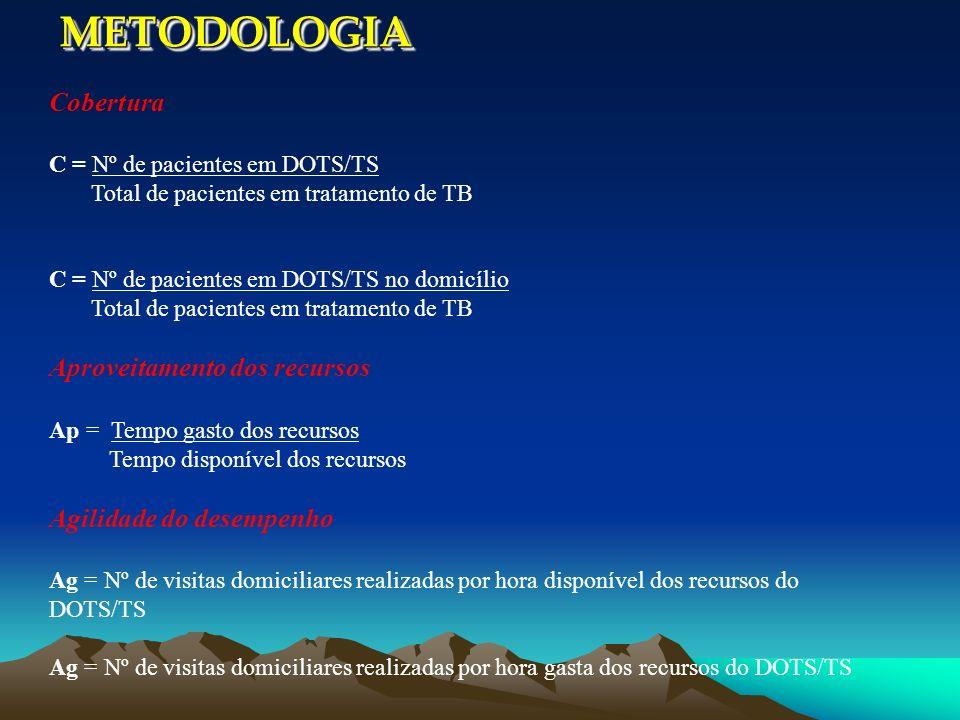 METODOLOGIA Cobertura Aproveitamento dos recursos