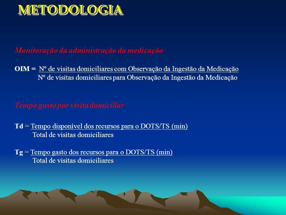 METODOLOGIA Monitoração da administração da medicação