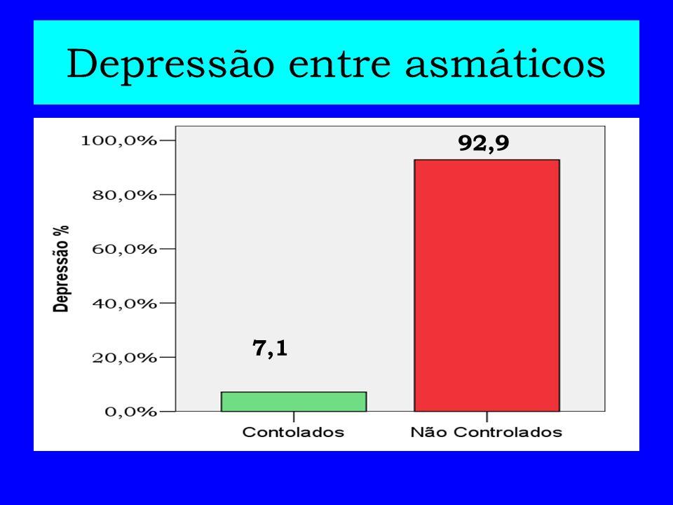 Depressão entre asmáticos