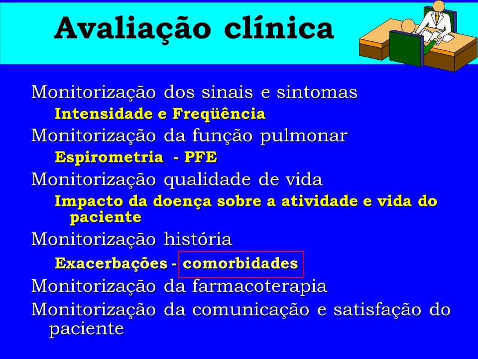 Avaliação clínica Monitorização dos sinais e sintomas