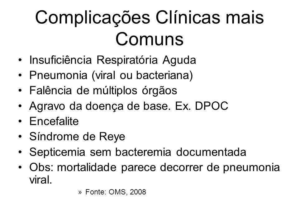 Complicações Clínicas mais Comuns