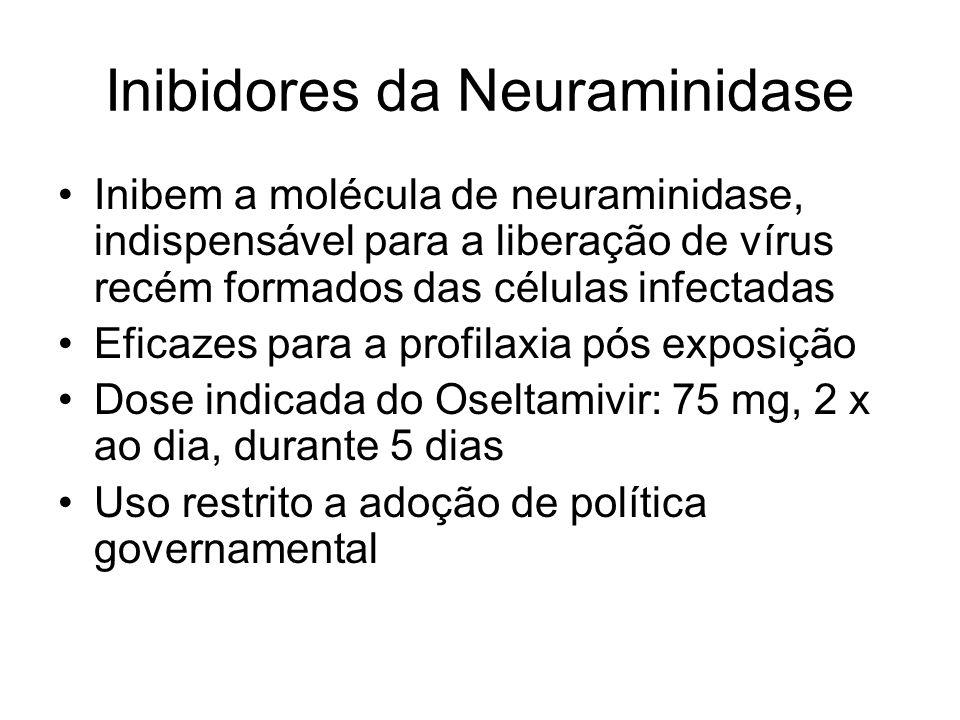 Inibidores da Neuraminidase