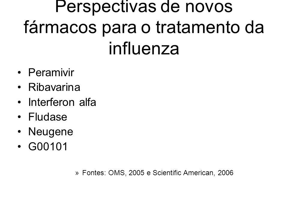 Perspectivas de novos fármacos para o tratamento da influenza