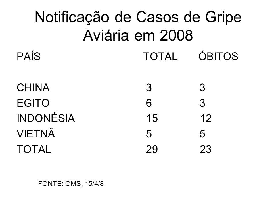 Notificação de Casos de Gripe Aviária em 2008