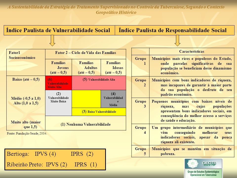 Bertioga: IPVS (4) IPRS (2) Ribeirão Preto: IPVS (2) IPRS (1)