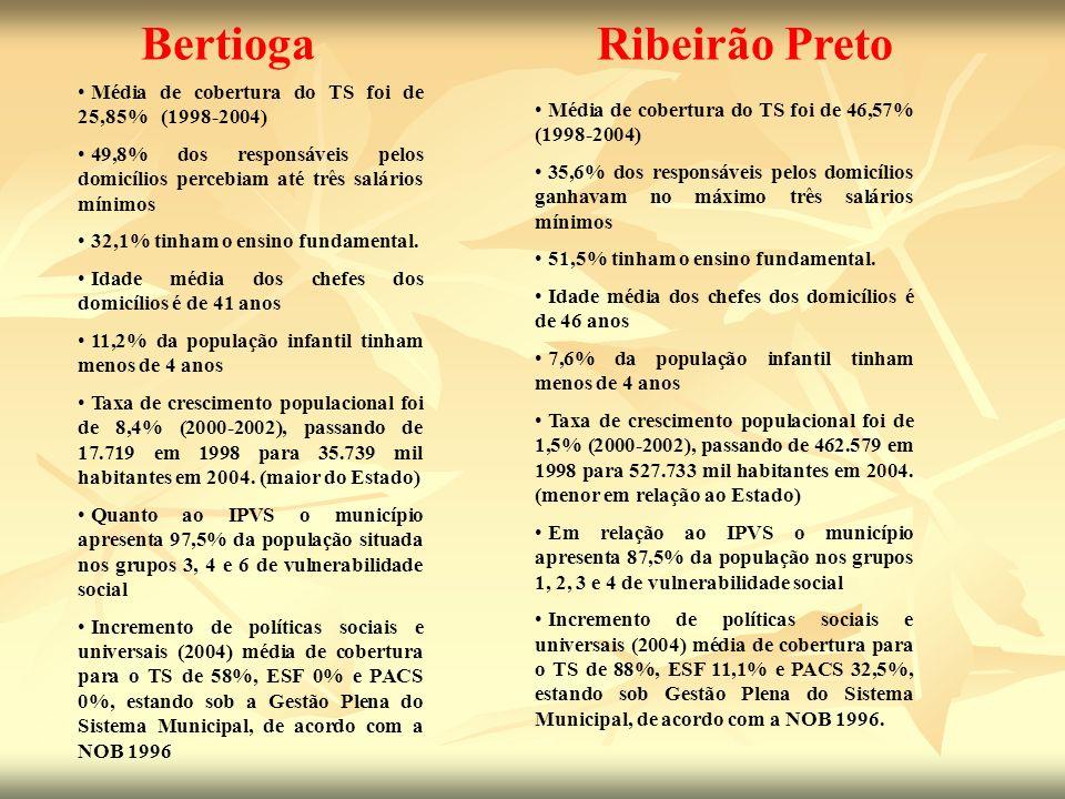 Bertioga Ribeirão Preto