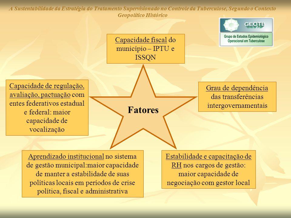 Fatores Capacidade fiscal do município – IPTU e ISSQN