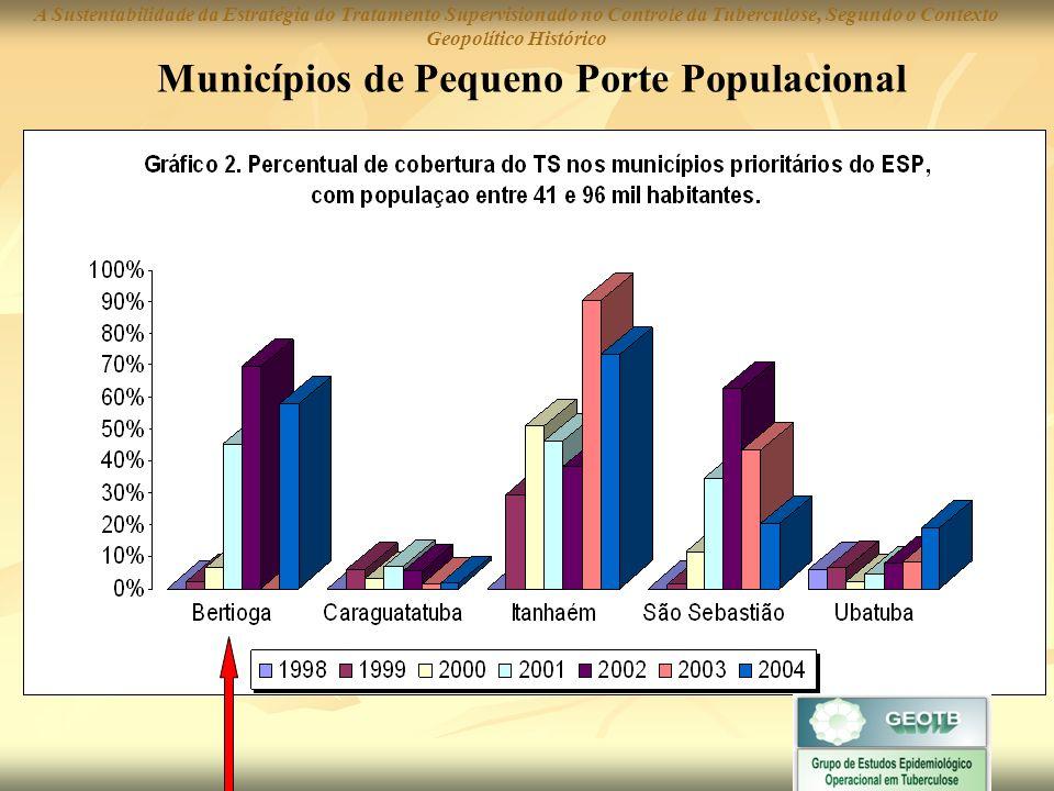 Municípios de Pequeno Porte Populacional