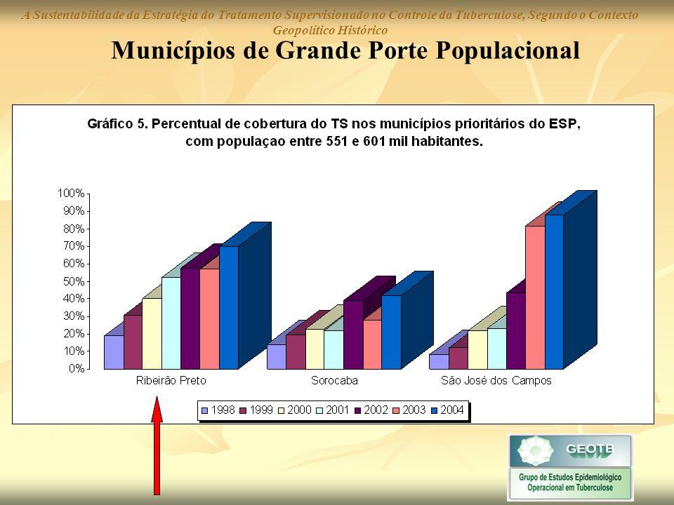 Municípios de Grande Porte Populacional