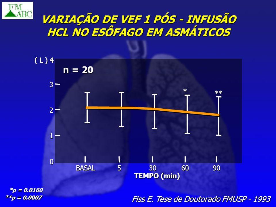 VARIAÇÃO DE VEF 1 PÓS - INFUSÃO HCL NO ESÔFAGO EM ASMÁTICOS