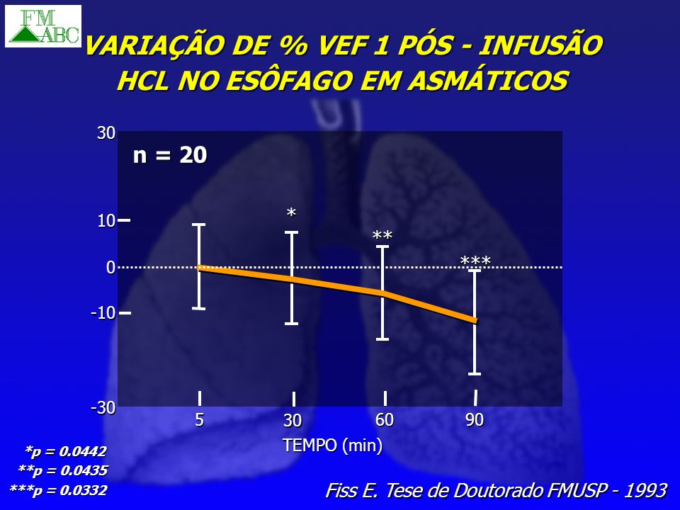 VARIAÇÃO DE % VEF 1 PÓS - INFUSÃO HCL NO ESÔFAGO EM ASMÁTICOS