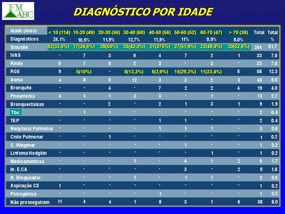 DIAGNÓSTICO POR IDADE Tbc < 10 (114) 10-20 (49) 82(33,6%) 17(34,6%)