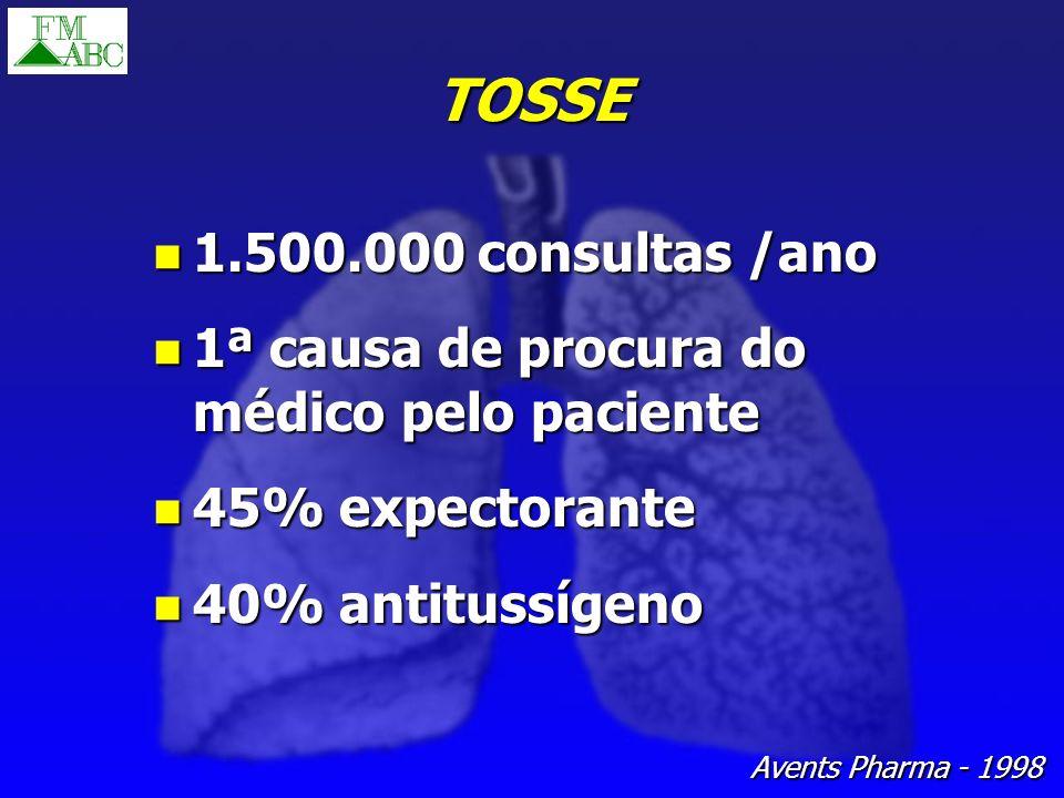 TOSSE 1.500.000 consultas /ano. 1ª causa de procura do médico pelo paciente. 45% expectorante. 40% antitussígeno.