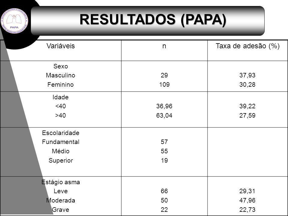 RESULTADOS (PAPA) Variáveis n Taxa de adesão (%) Sexo Masculino