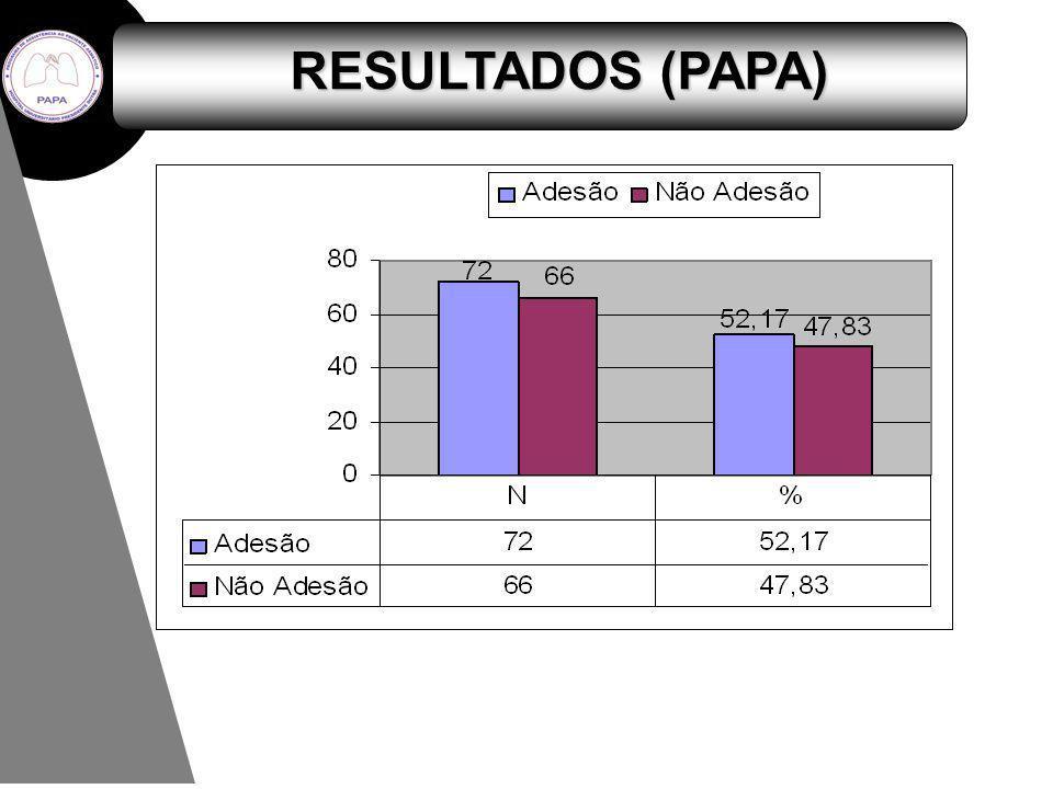 RESULTADOS (PAPA)
