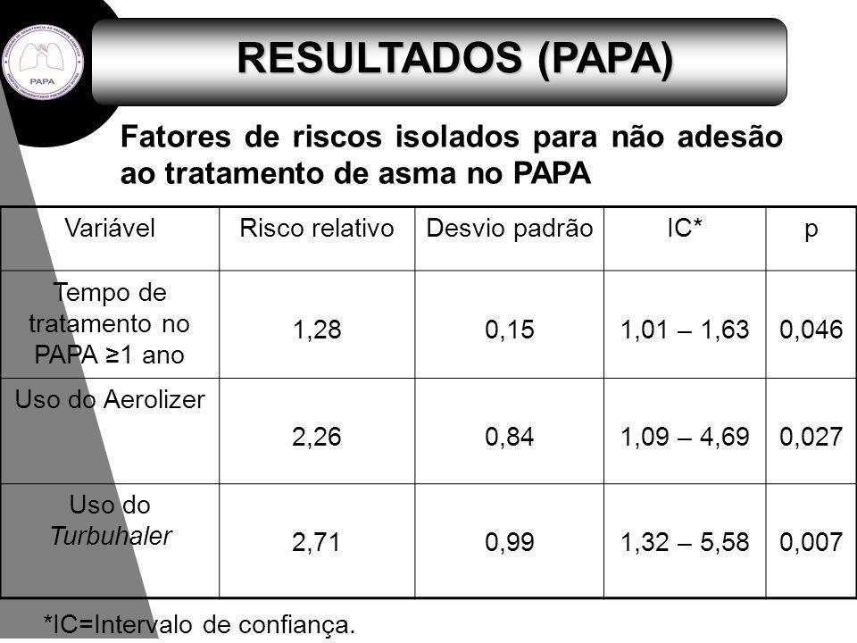 RESULTADOS (PAPA) Fatores de riscos isolados para não adesão ao tratamento de asma no PAPA. Variável.