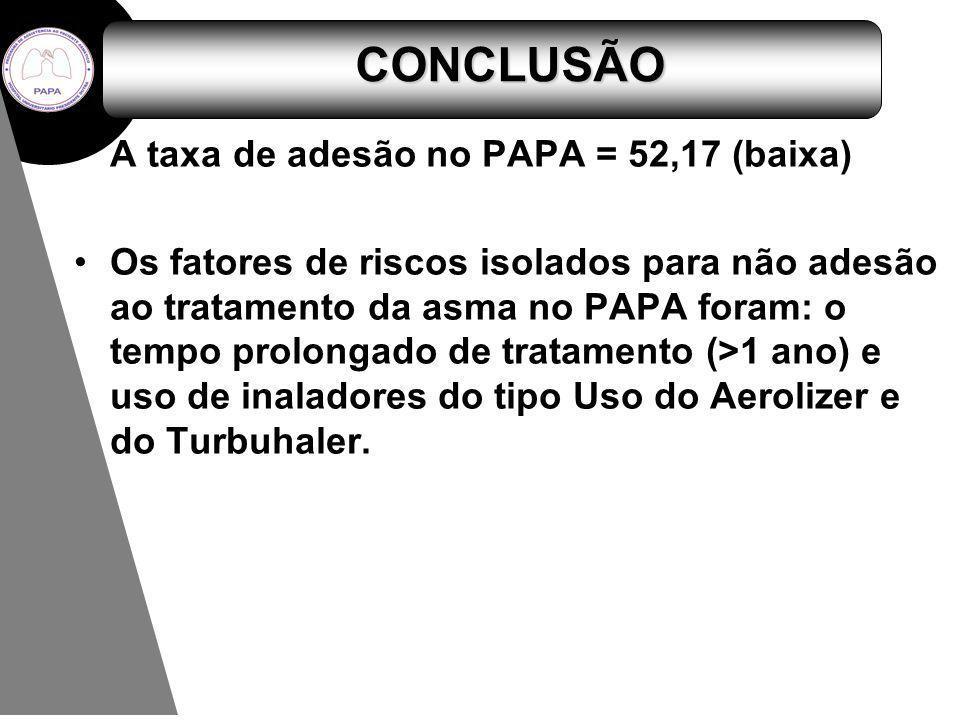 CONCLUSÃO A taxa de adesão no PAPA = 52,17 (baixa)