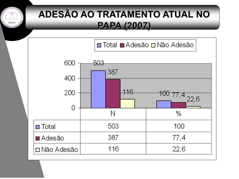 ADESÃO AO TRATAMENTO ATUAL NO PAPA (2007)