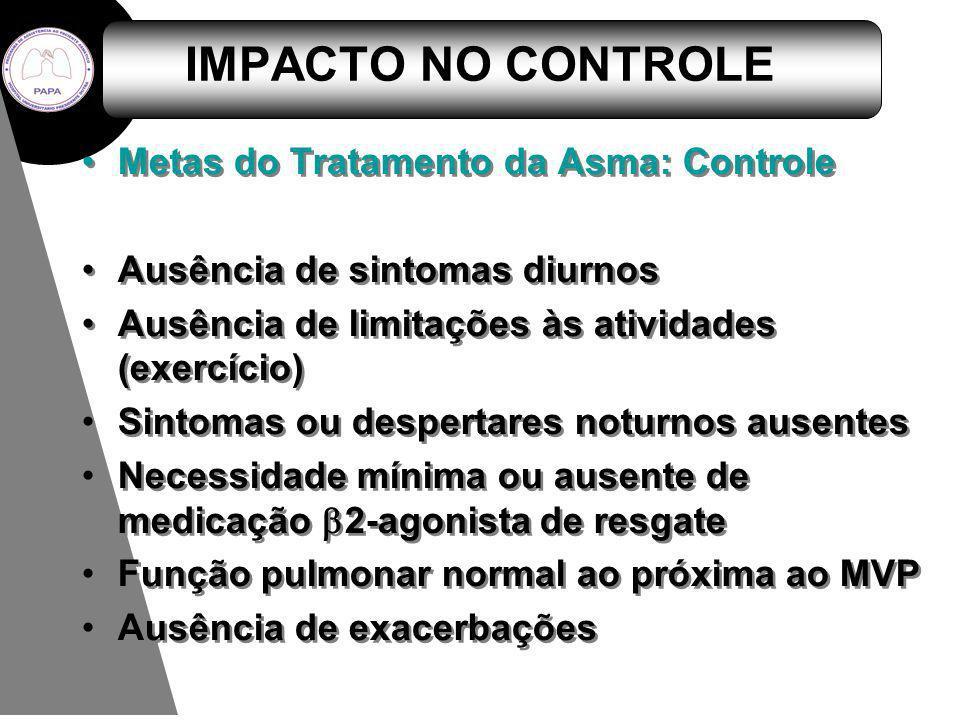 IMPACTO NO CONTROLE Metas do Tratamento da Asma: Controle