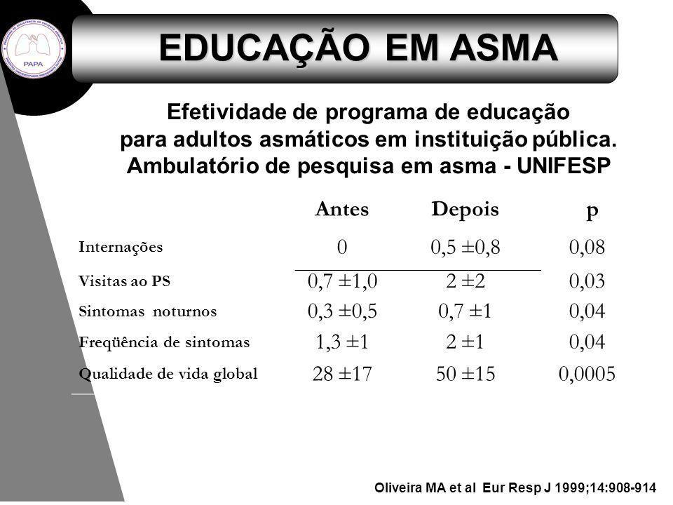 Oliveira MA et al Eur Resp J 1999;14:908-914