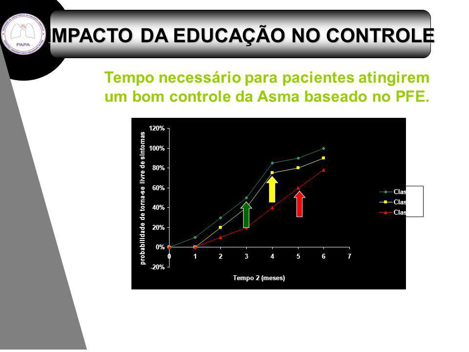 IMPACTO DA EDUCAÇÃO NO CONTROLE